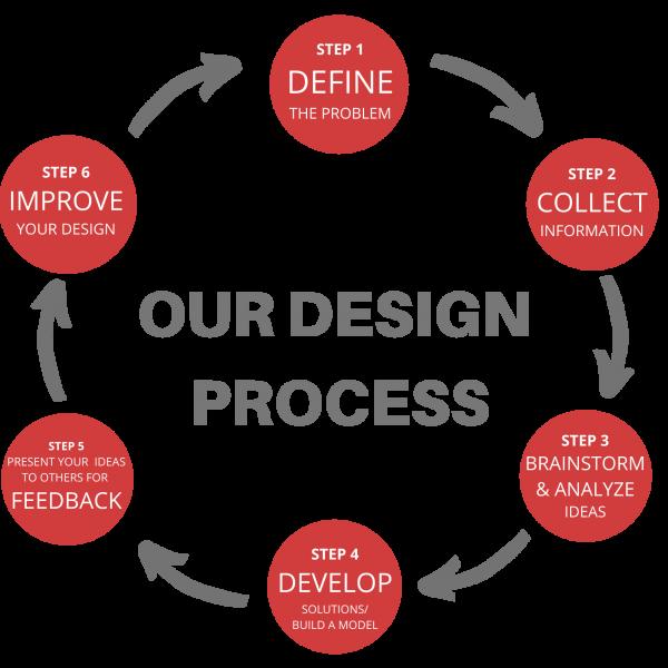 design.process